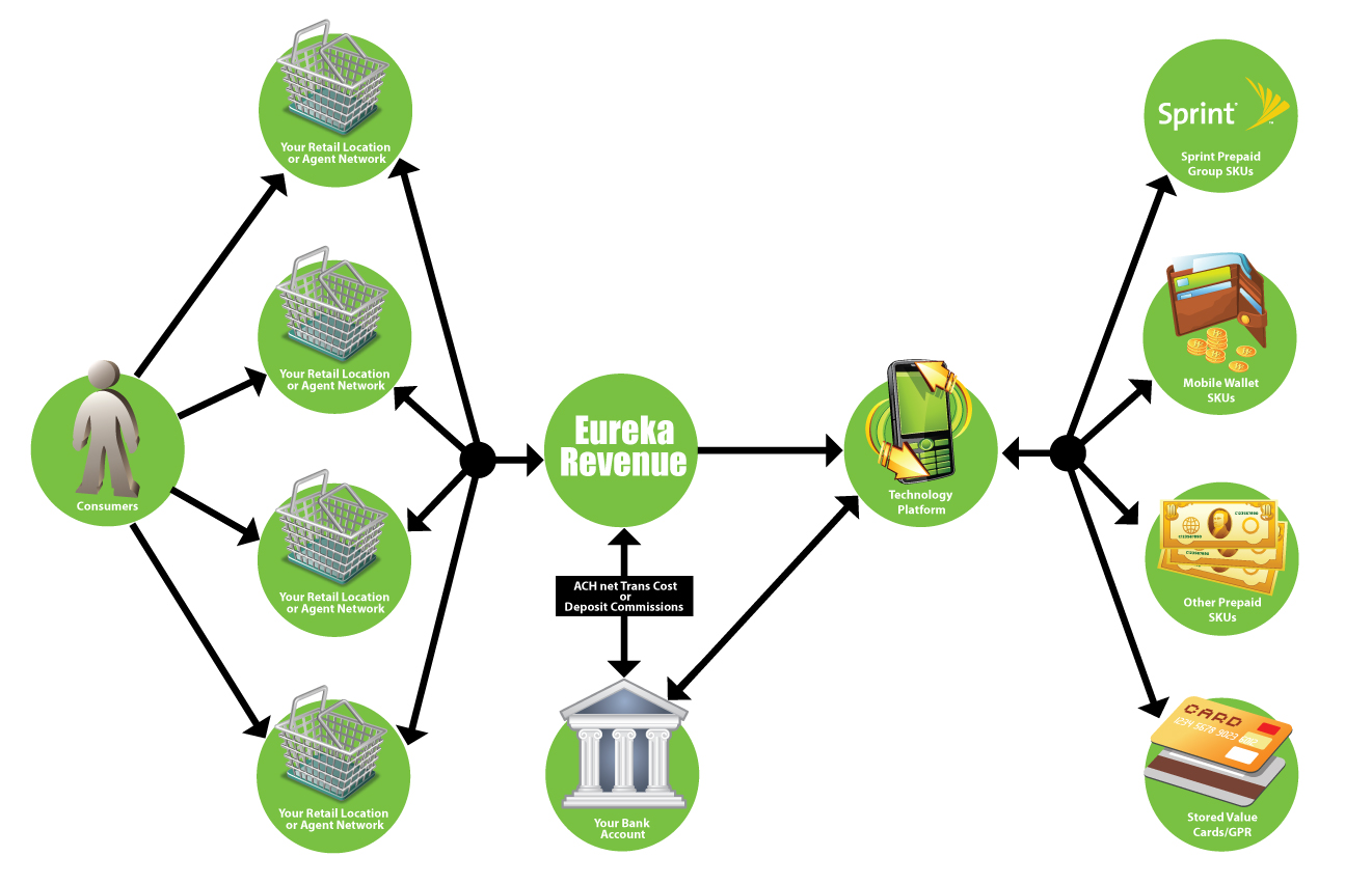 Eureka_model_flowchart_V2